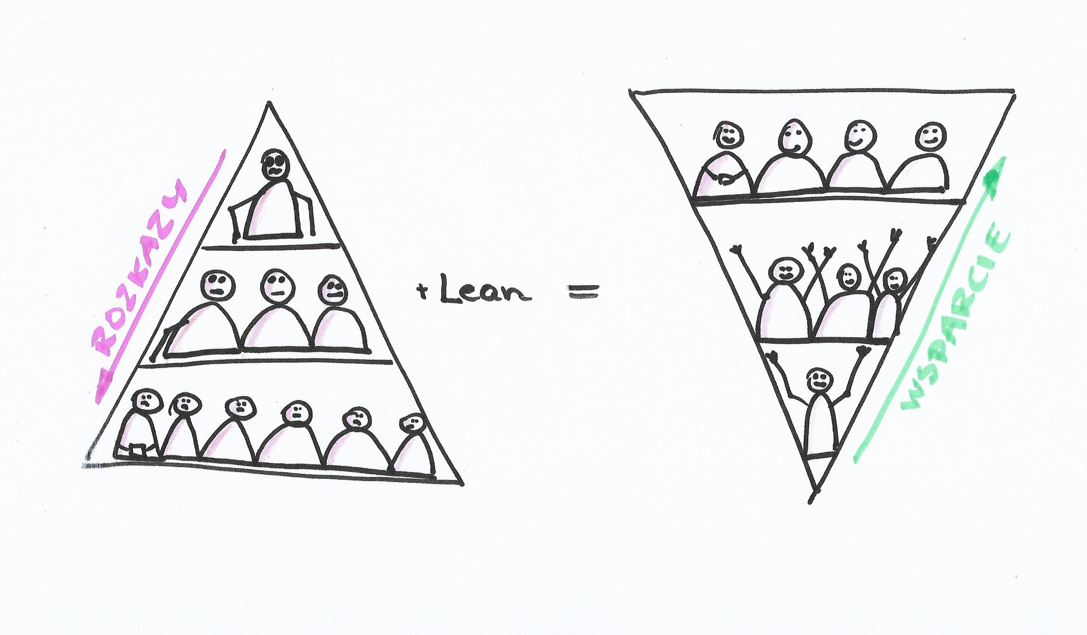 schemat czym jest lean